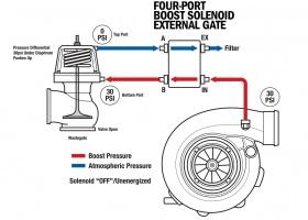 science-of-boost-solenoids-140-008