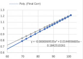 baro-density-minus-my-temp-corr