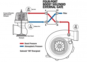 science-of-boost-solenoids-140-010